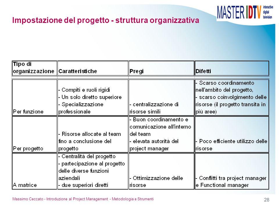28 Massimo Ceccato - Introduzione al Project Management - Metodologia e Strumenti Impostazione del progetto - struttura organizzativa