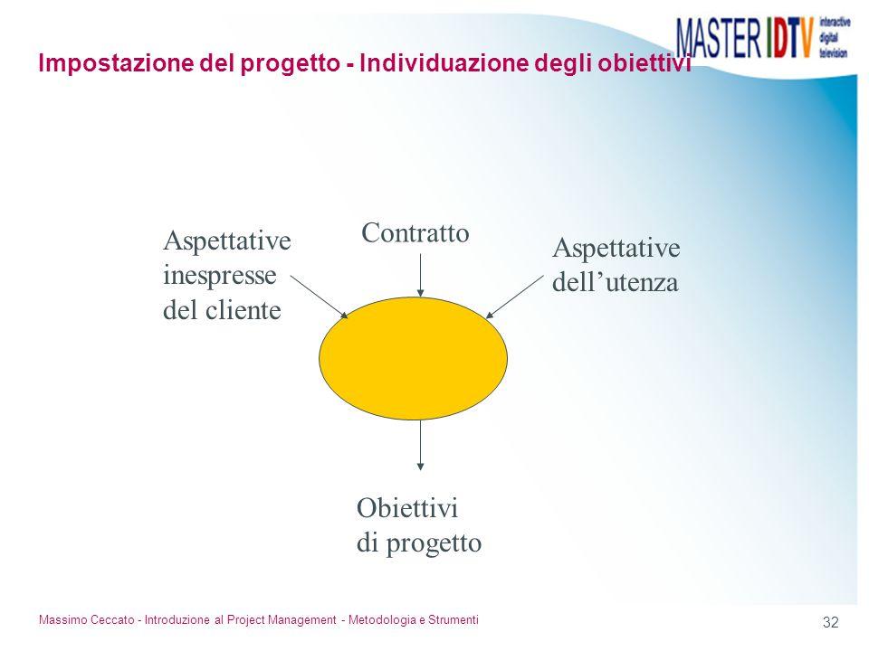 32 Massimo Ceccato - Introduzione al Project Management - Metodologia e Strumenti Contratto Aspettative inespresse del cliente Aspettative dellutenza