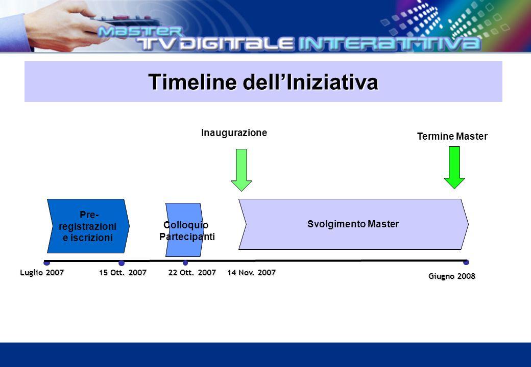 Timeline dellIniziativa Luglio 2007 15 Ott. 2007 14 Nov.