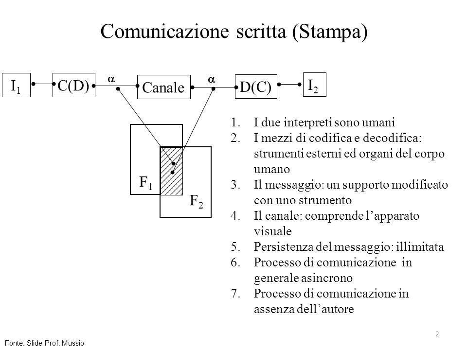 3 Comunicazione Orale (tra i due personaggi del fumetto) Canale C(D) D(C) I 1 I2I2 F1F1 F2F2 1.I due interpreti sono umani 2.I mezzi di codifica e decodifica: organi del corpo umano 3.Il messaggio: sonoro 4.Il canale: trasmette il suono 5.Persistenza del messaggio: limitata alla durata dellemissione 6.Processo sincrono 7.Processo in presenza Fonte: Slide Prof.