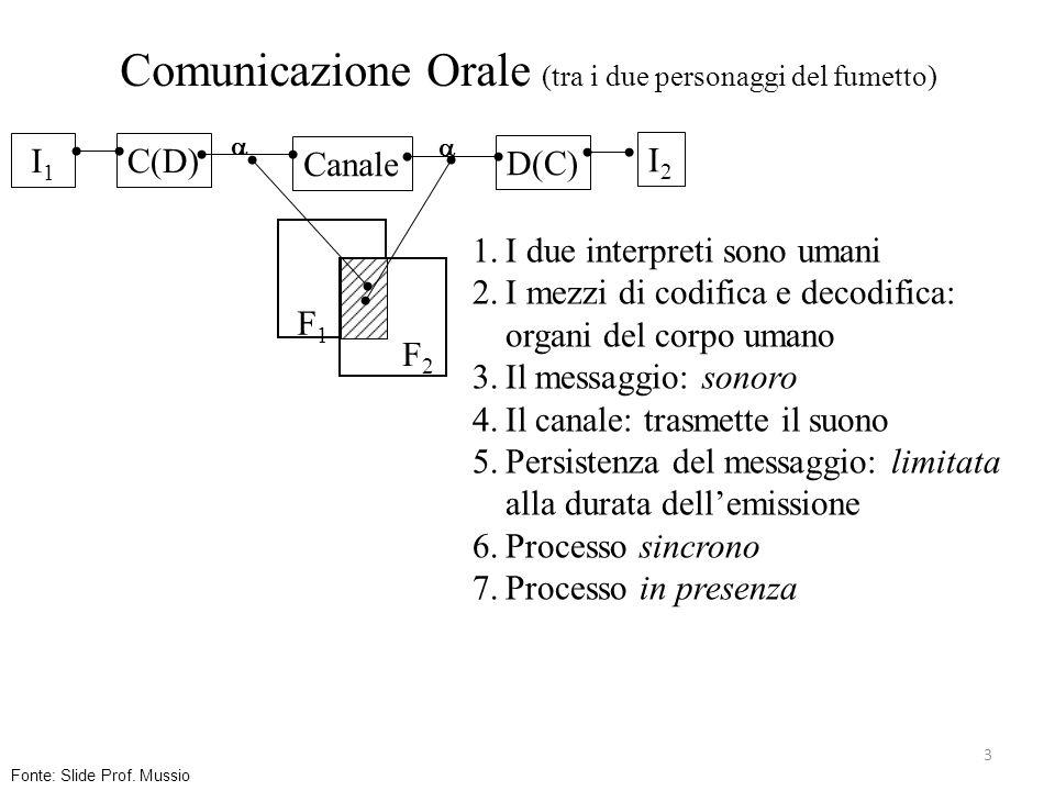 3 Comunicazione Orale (tra i due personaggi del fumetto) Canale C(D) D(C) I 1 I2I2 F1F1 F2F2 1.I due interpreti sono umani 2.I mezzi di codifica e dec