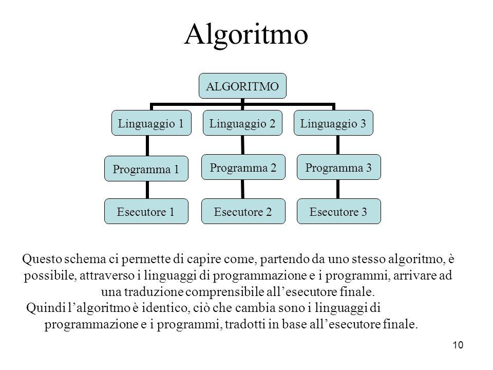 10 Programma 1 Programma 2Programma 3 Esecutore 3Esecutore 2Esecutore 1 Quindi lalgoritmo è identico, ciò che cambia sono i linguaggi di programmazion