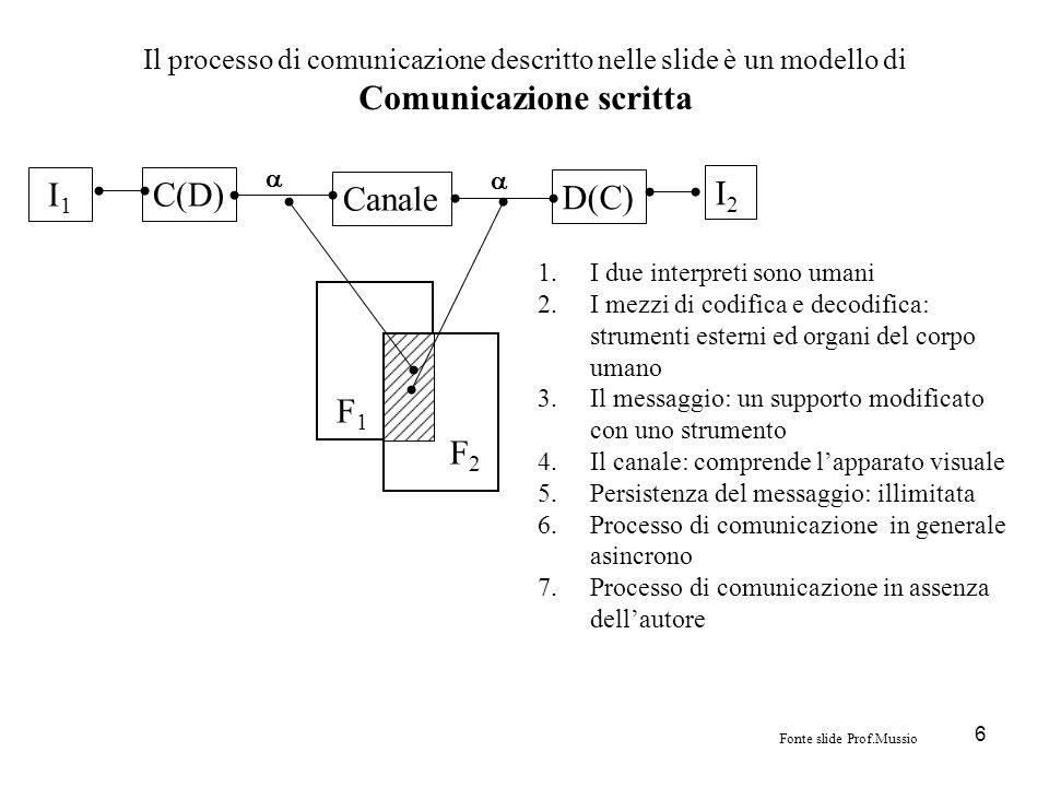 6 Il processo di comunicazione descritto nelle slide è un modello di Comunicazione scritta Canale C(D) D(C) I 1 I2I2 F1F1 F2F2 1.I due interpreti sono