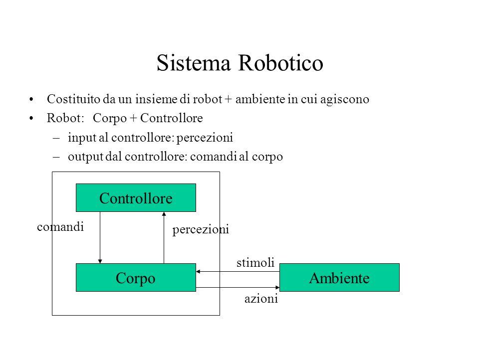 Sistema Robotico Costituito da un insieme di robot + ambiente in cui agiscono Robot: Corpo + Controllore –input al controllore: percezioni –output dal controllore: comandi al corpo Controllore CorpoAmbiente azioni stimoli percezioni comandi