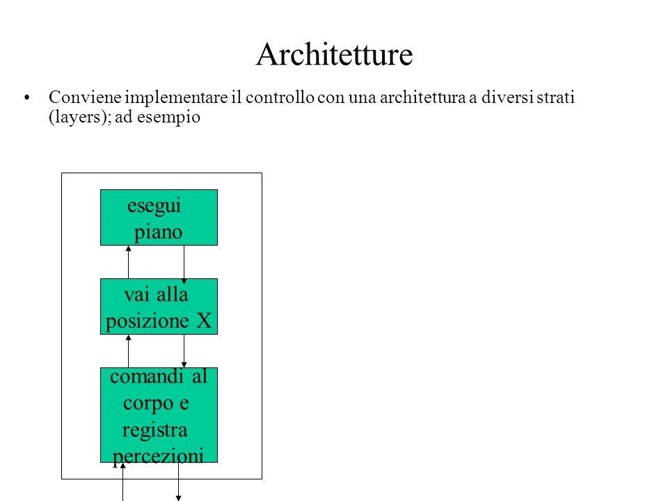 Architetture Conviene implementare il controllo con una architettura a diversi strati (layers); ad esempio esegui piano vai alla posizione X comandi al corpo e registra percezioni