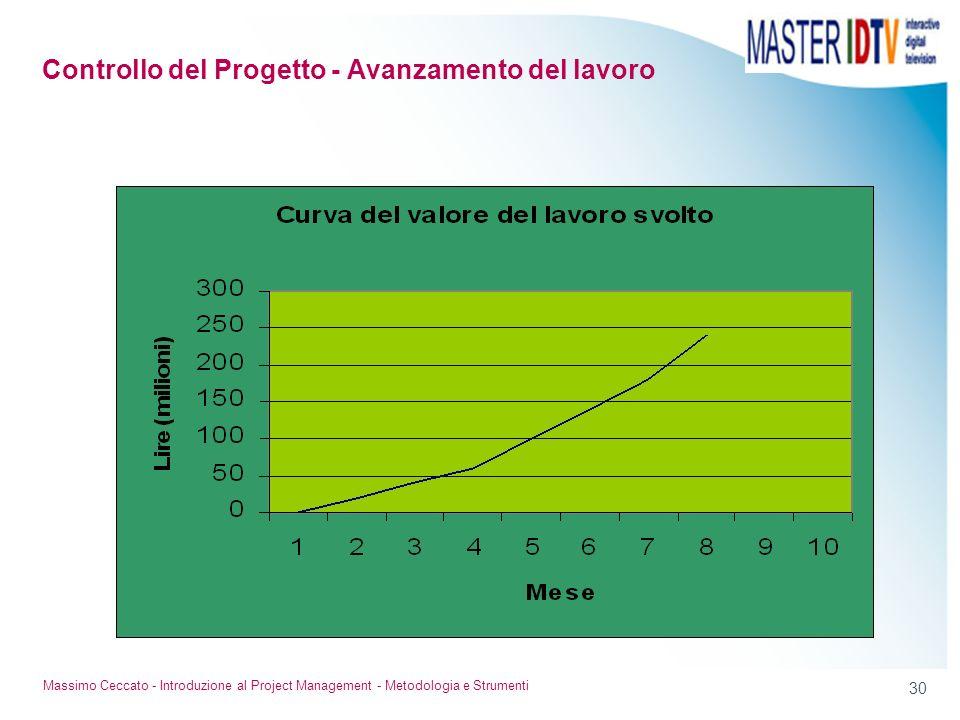 29 Massimo Ceccato - Introduzione al Project Management - Metodologia e Strumenti Consiste nel misurare il lavoro eseguito Rileva le quantità prodotte