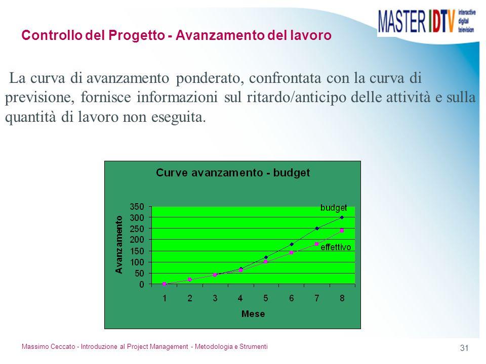 30 Massimo Ceccato - Introduzione al Project Management - Metodologia e Strumenti Controllo del Progetto - Avanzamento del lavoro