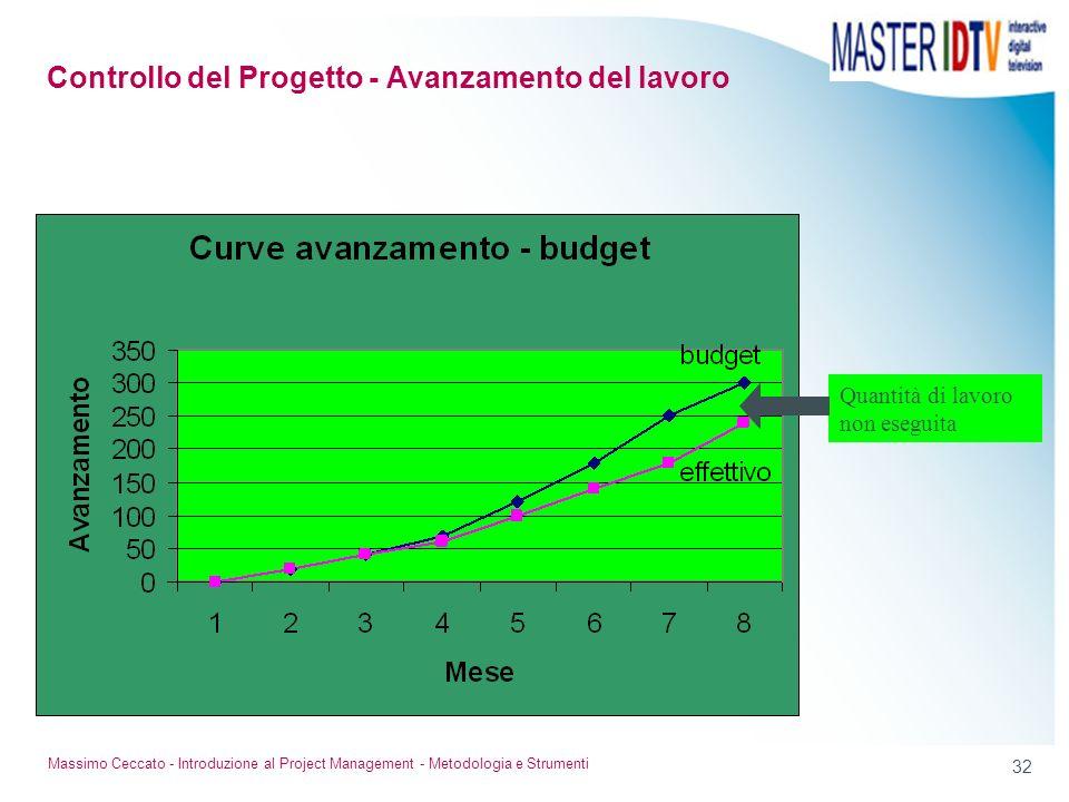 31 Massimo Ceccato - Introduzione al Project Management - Metodologia e Strumenti La curva di avanzamento ponderato, confrontata con la curva di previ