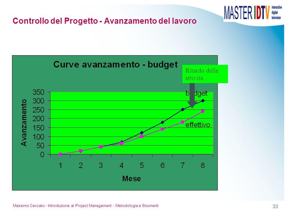 32 Massimo Ceccato - Introduzione al Project Management - Metodologia e Strumenti Quantità di lavoro non eseguita Controllo del Progetto - Avanzamento