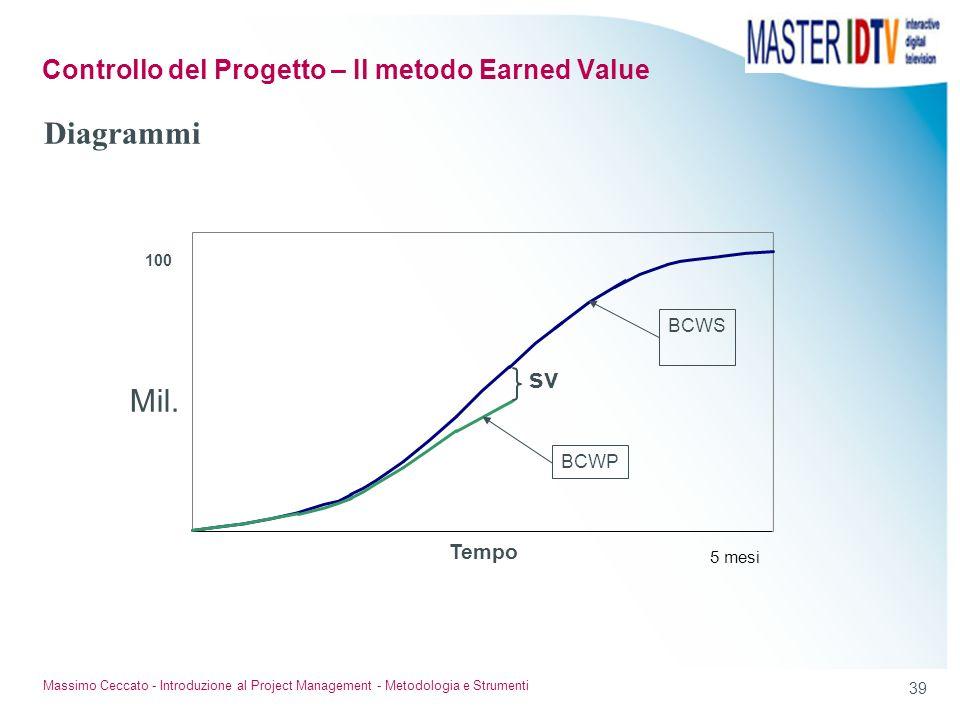 38 Massimo Ceccato - Introduzione al Project Management - Metodologia e Strumenti La quantità di lavoro realizzata (prodotto) alla data misurata con i