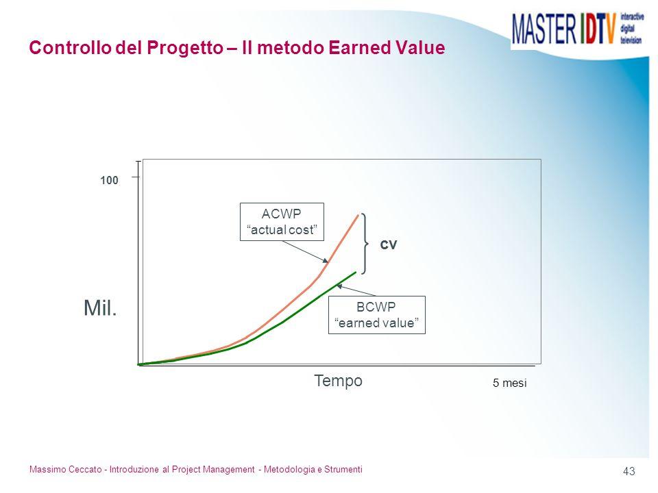 42 Massimo Ceccato - Introduzione al Project Management - Metodologia e Strumenti I costi sostenuti per realizzare il prodotto sono ACWP (actual cost