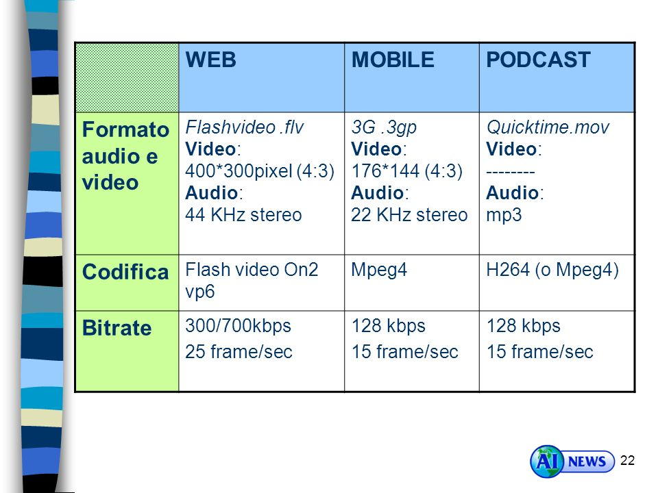 22 WEBMOBILEPODCAST Formato audio e video Flashvideo.flv Video: 400*300pixel (4:3) Audio: 44 KHz stereo 3G.3gp Video: 176*144 (4:3) Audio: 22 KHz stereo Quicktime.mov Video: -------- Audio: mp3 Codifica Flash video On2 vp6 Mpeg4H264 (o Mpeg4) Bitrate 300/700kbps 25 frame/sec 128 kbps 15 frame/sec 128 kbps 15 frame/sec