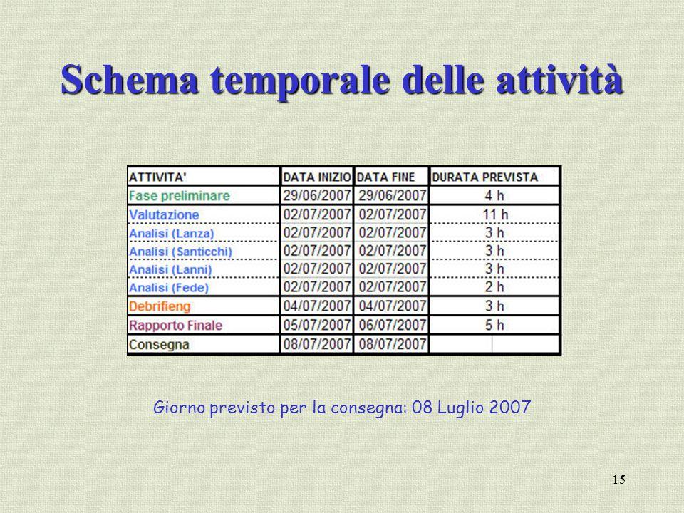 15 Schema temporale delle attività Giorno previsto per la consegna: 08 Luglio 2007