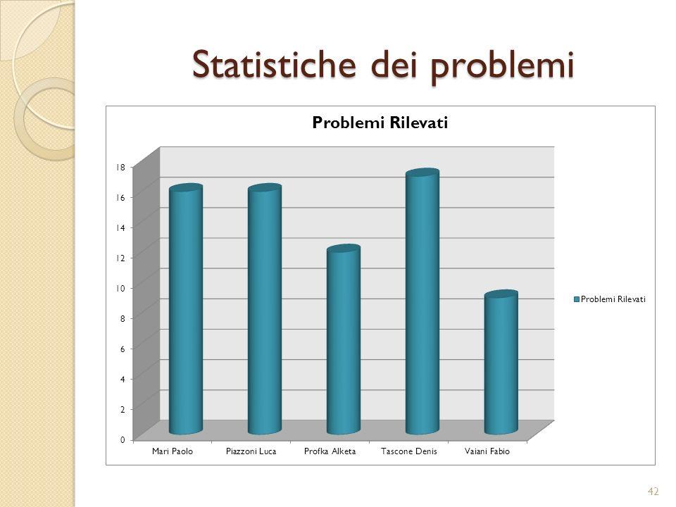 Statistiche dei problemi 42