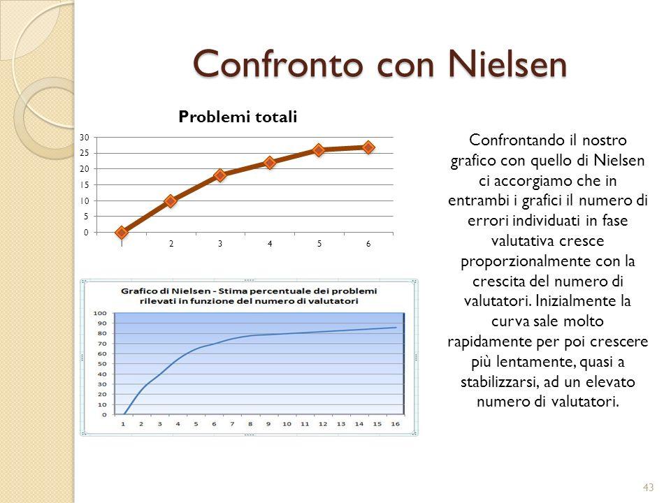 Confronto con Nielsen 43 Confrontando il nostro grafico con quello di Nielsen ci accorgiamo che in entrambi i grafici il numero di errori individuati in fase valutativa cresce proporzionalmente con la crescita del numero di valutatori.