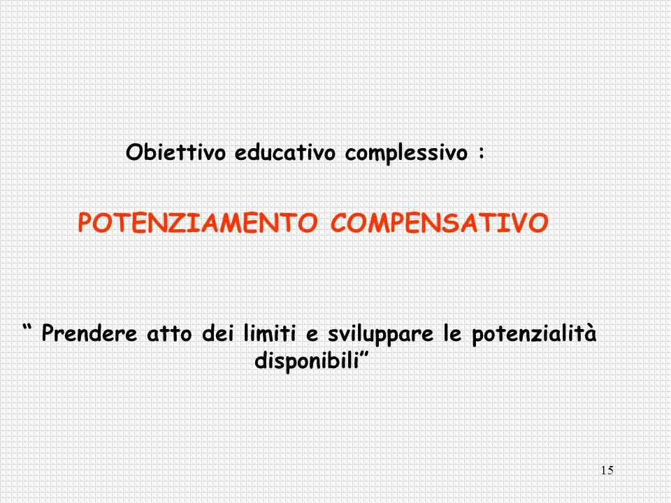 15 Obiettivo educativo complessivo : POTENZIAMENTO COMPENSATIVO Prendere atto dei limiti e sviluppare le potenzialità disponibili