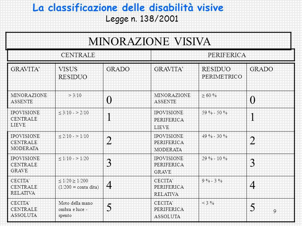 9 La classificazione delle disabilità visive Legge n. 138/2001 GRAVITAVISUS RESIDUO GRADOGRAVITARESIDUO PERIMETRICO GRADO MINORAZIONE ASSENTE > 3/10 0