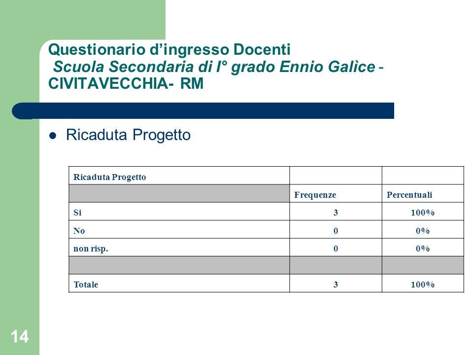 14 Questionario dingresso Docenti Scuola Secondaria di I° grado Ennio Galìce - CIVITAVECCHIA- RM Ricaduta Progetto FrequenzePercentuali Si3100% No00% non risp.00% Totale3100%