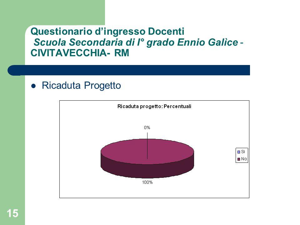 15 Questionario dingresso Docenti Scuola Secondaria di I° grado Ennio Galìce - CIVITAVECCHIA- RM Ricaduta Progetto