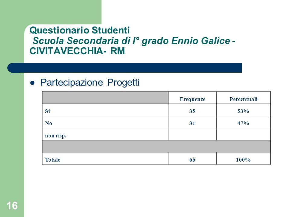 16 Questionario Studenti Scuola Secondaria di I° grado Ennio Galìce - CIVITAVECCHIA- RM FrequenzePercentuali Si3553% No3147% non risp. Totale66100% Pa