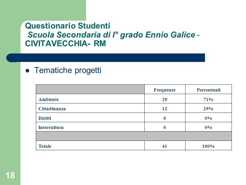 18 Questionario Studenti Scuola Secondaria di I° grado Ennio Galìce - CIVITAVECCHIA- RM Tematiche progetti FrequenzePercentuali Ambiente2971% Cittadinanza1229% Diritti00% Intercultura00% Totale41100%
