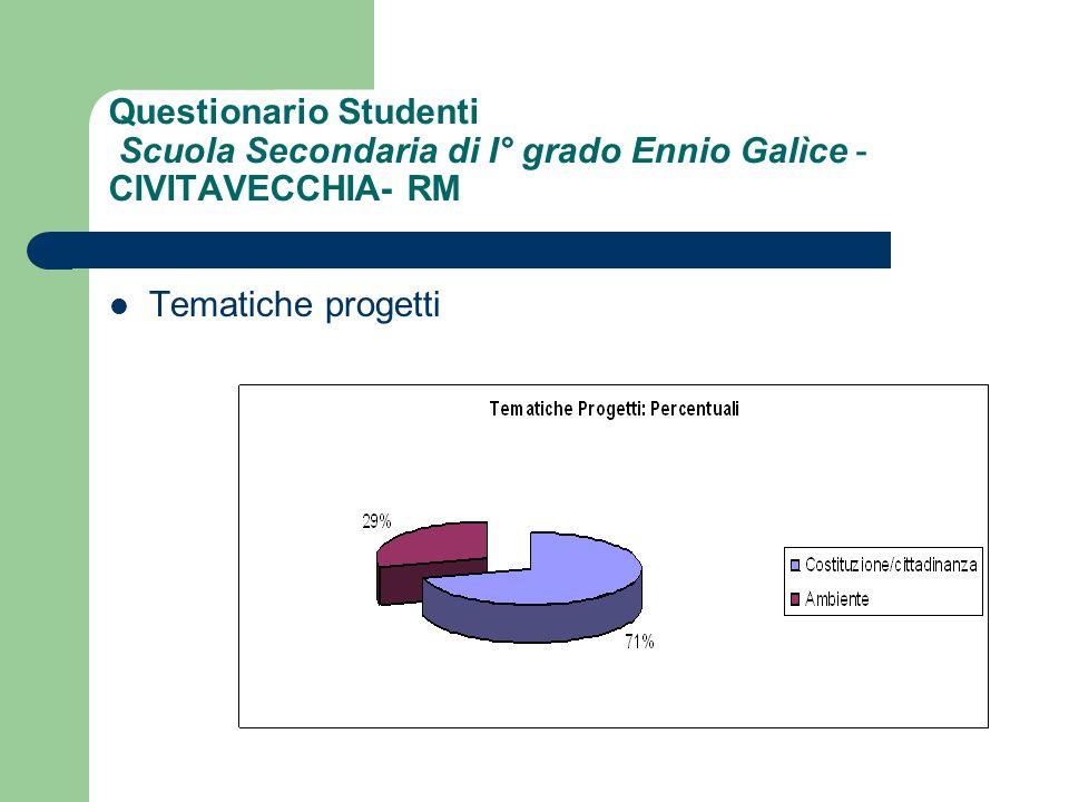 Questionario Studenti Scuola Secondaria di I° grado Ennio Galìce - CIVITAVECCHIA- RM Tematiche progetti
