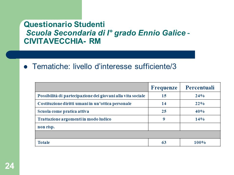 24 Questionario Studenti Scuola Secondaria di I° grado Ennio Galìce - CIVITAVECCHIA- RM Tematiche: livello dinteresse sufficiente/3 FrequenzePercentua