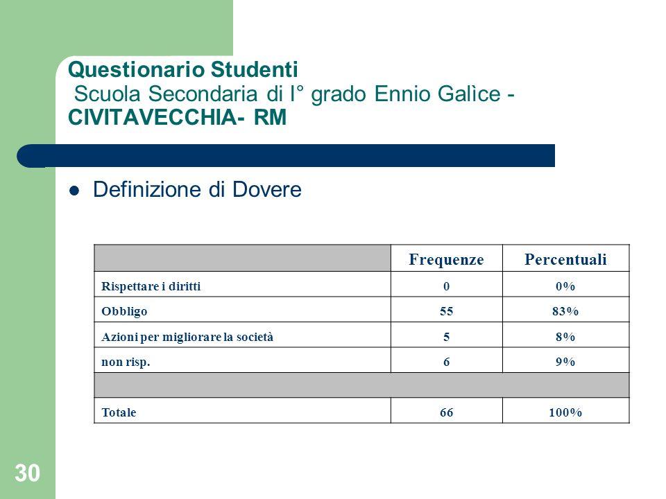 30 Questionario Studenti Scuola Secondaria di I° grado Ennio Galìce - CIVITAVECCHIA- RM Definizione di Dovere FrequenzePercentuali Rispettare i diritti00% Obbligo5583% Azioni per migliorare la società58% non risp.69% Totale66100%