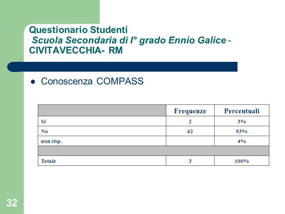 32 Questionario Studenti Scuola Secondaria di I° grado Ennio Galìce - CIVITAVECCHIA- RM Conoscenza COMPASS FrequenzePercentuali Si23% No6293% non risp