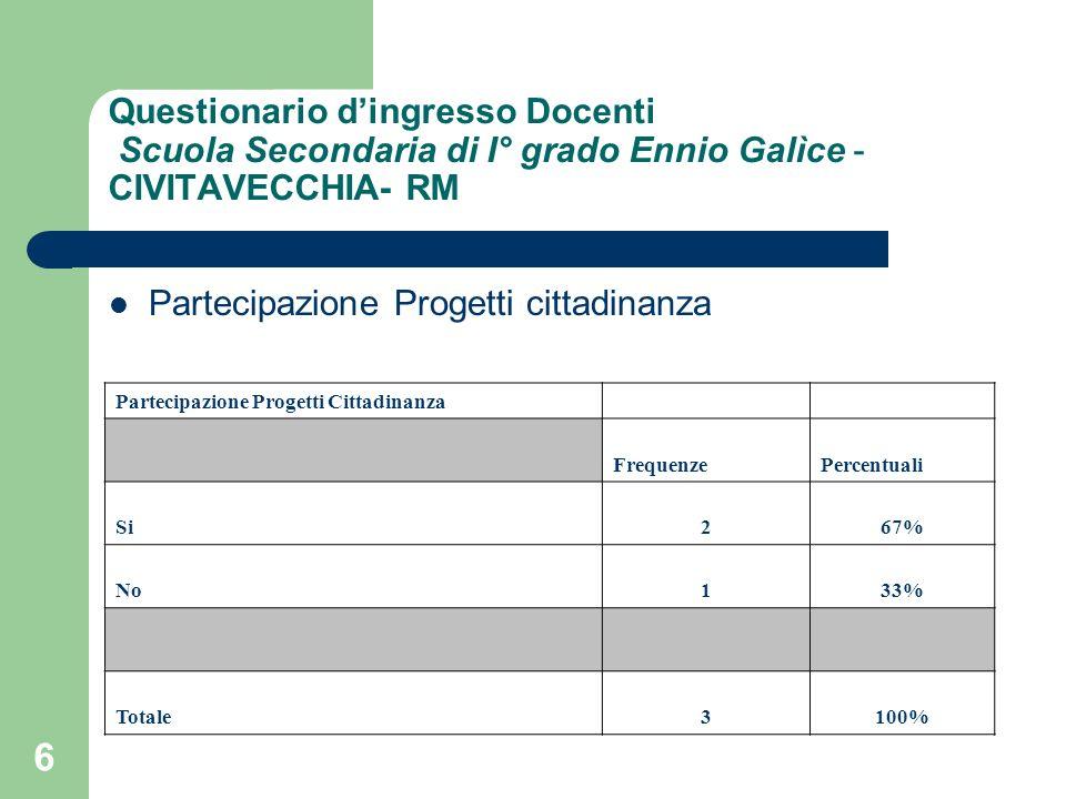 6 Questionario dingresso Docenti Scuola Secondaria di I° grado Ennio Galìce - CIVITAVECCHIA- RM Partecipazione Progetti cittadinanza Partecipazione Progetti Cittadinanza FrequenzePercentuali Si267% No133% Totale3100%