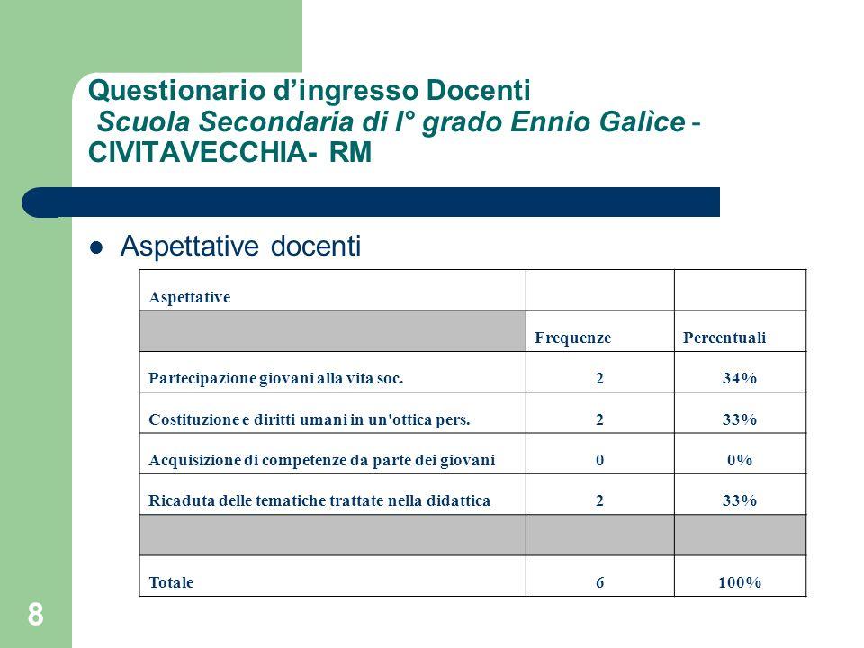 8 Questionario dingresso Docenti Scuola Secondaria di I° grado Ennio Galìce - CIVITAVECCHIA- RM Aspettative docenti Aspettative FrequenzePercentuali P