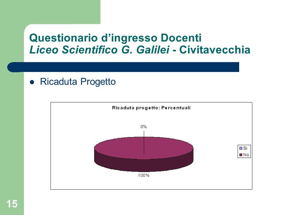15 Questionario dingresso Docenti Liceo Scientifico G. Galilei - Civitavecchia Ricaduta Progetto