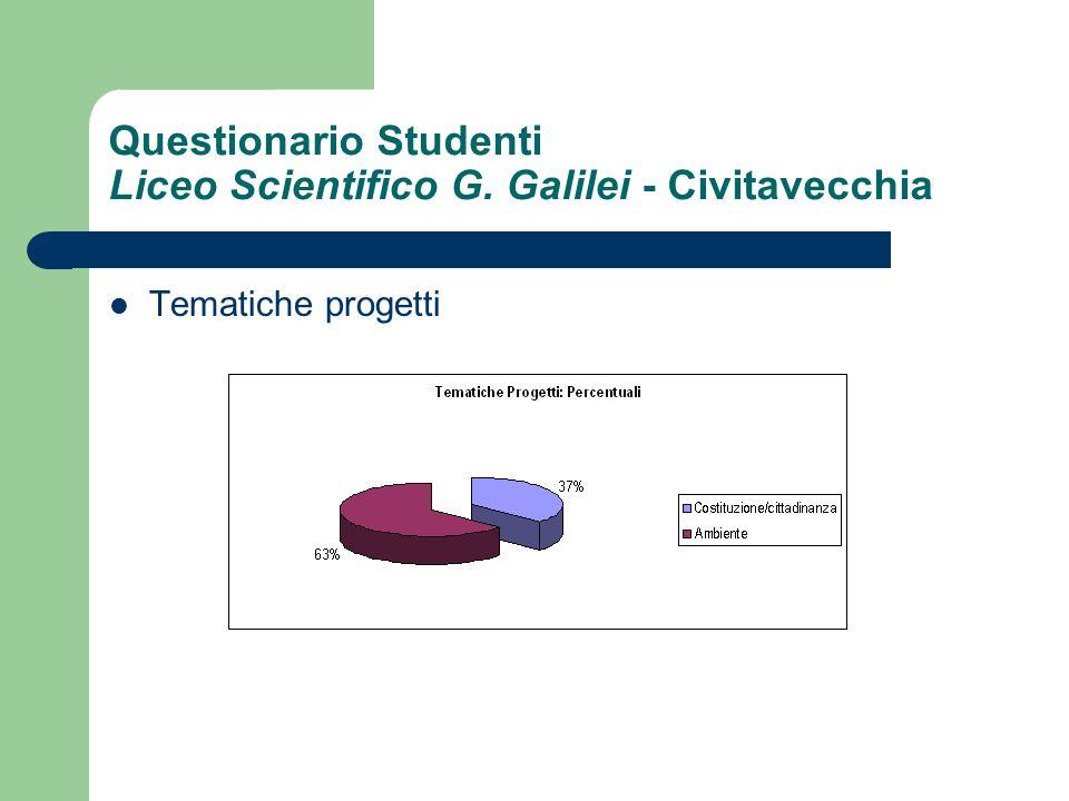Questionario Studenti Liceo Scientifico G. Galilei - Civitavecchia Tematiche progetti