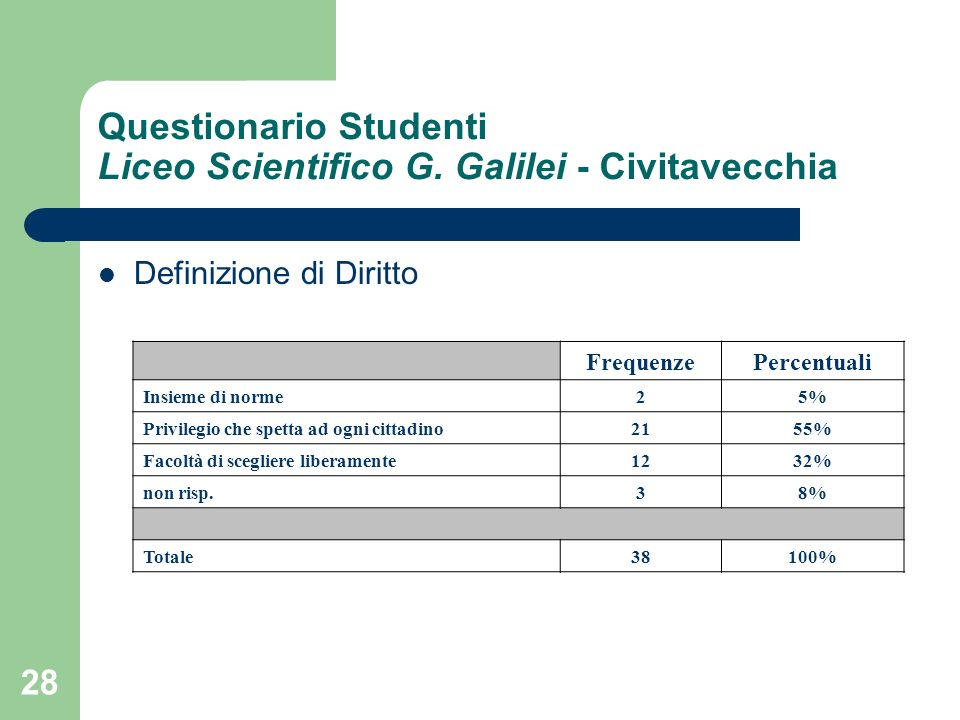28 Questionario Studenti Liceo Scientifico G.