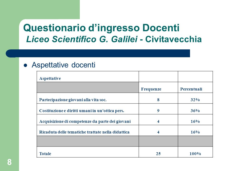 8 Questionario dingresso Docenti Liceo Scientifico G.