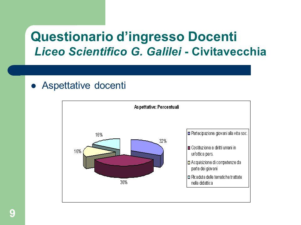 9 Questionario dingresso Docenti Liceo Scientifico G. Galilei - Civitavecchia Aspettative docenti