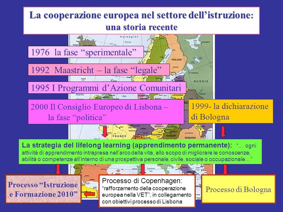 1976 la fase sperimentale 1992 Maastricht – la fase legale 1995 I Programmi dAzione Comunitari 2000 Il Consiglio Europeo di Lisbona – la fase politica