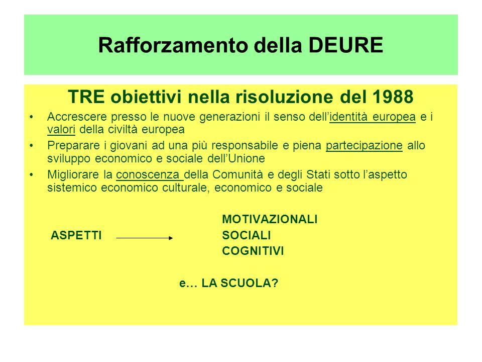 Rafforzamento della DEURE TRE obiettivi nella risoluzione del 1988 Accrescere presso le nuove generazioni il senso dellidentità europea e i valori del