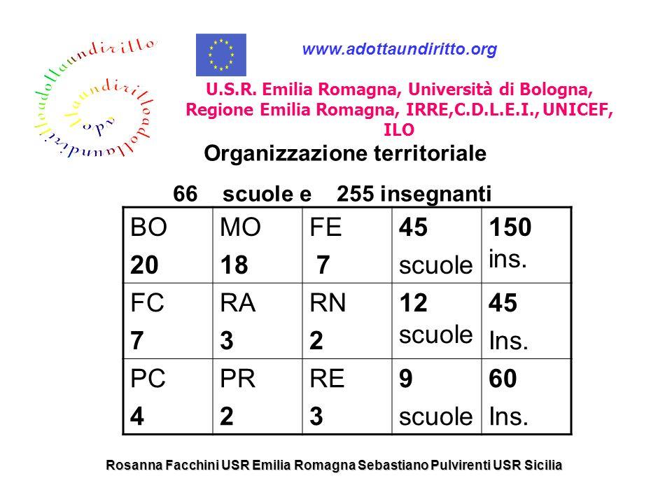 Rosanna Facchini USR Emilia Romagna Sebastiano Pulvirenti USR Sicilia ……noi abbiamo adottato questi diritti identità vita libertà/dignità lavoro lingu