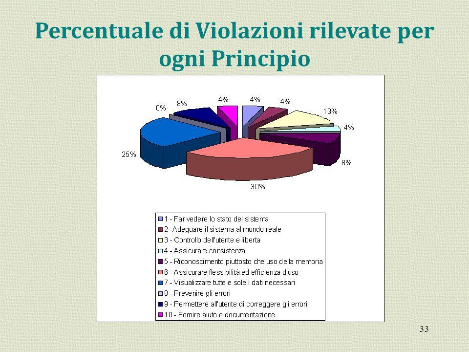 33 Percentuale di Violazioni rilevate per ogni Principio