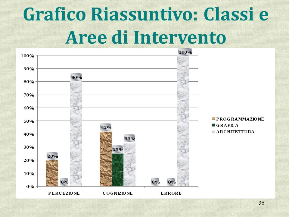 36 Grafico Riassuntivo: Classi e Aree di Intervento
