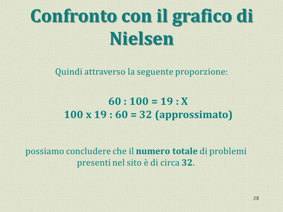 38 Confronto con il grafico di Nielsen Quindi attraverso la seguente proporzione: 60 : 100 = 19 : X 100 x 19 : 60 = 32 (approssimato) possiamo conclud