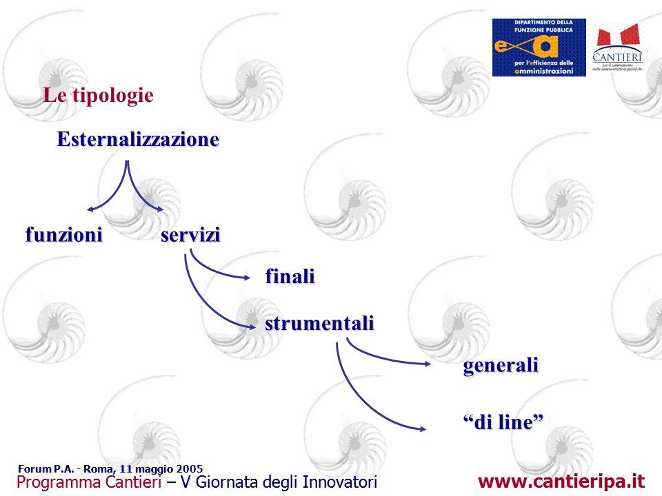 www.cantieripa.it Programma Cantieri – V Giornata degli Innovatori Forum P.A.