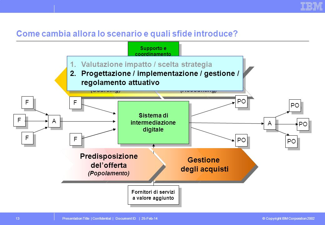 © Copyright IBM Corporation 2002 Presentation Title | Confidential | Document ID | 25-Feb-1413 Comprensione della domanda (Accounting) Comprensione de