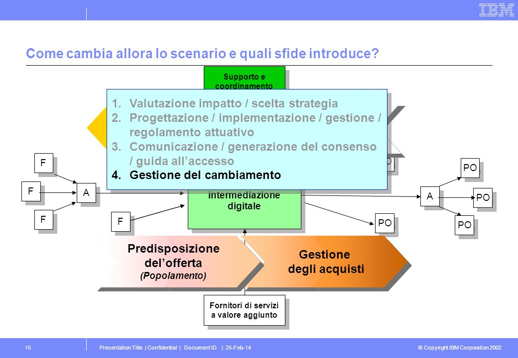 © Copyright IBM Corporation 2002 Presentation Title | Confidential | Document ID | 25-Feb-1415 Come cambia allora lo scenario e quali sfide introduce?