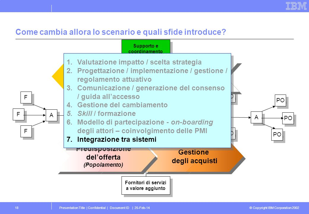 © Copyright IBM Corporation 2002 Presentation Title | Confidential | Document ID | 25-Feb-1418 Come cambia allora lo scenario e quali sfide introduce?