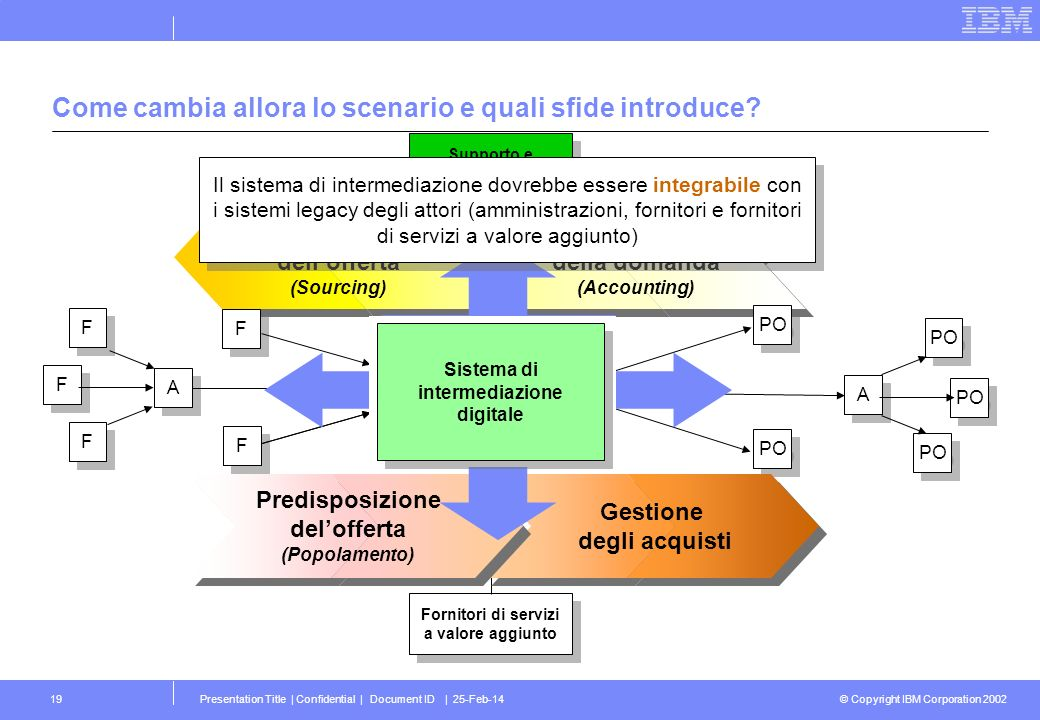 © Copyright IBM Corporation 2002 Presentation Title | Confidential | Document ID | 25-Feb-1419 Comprensione della domanda (Accounting) Comprensione de