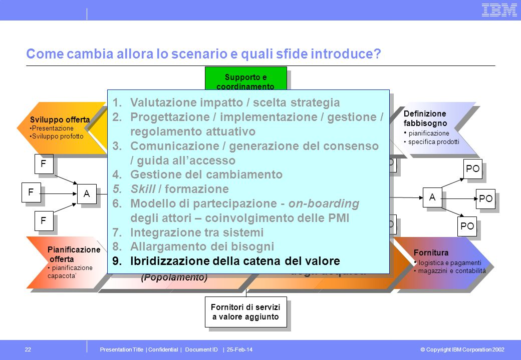 © Copyright IBM Corporation 2002 Presentation Title | Confidential | Document ID | 25-Feb-1422 Come cambia allora lo scenario e quali sfide introduce.