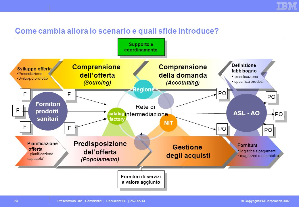 © Copyright IBM Corporation 2002 Presentation Title | Confidential | Document ID | 25-Feb-1424 Comprensione della domanda (Accounting) Comprensione de
