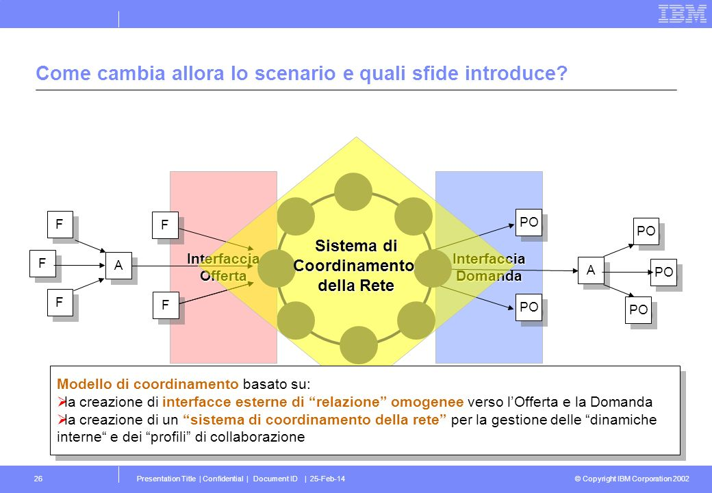 © Copyright IBM Corporation 2002 Presentation Title | Confidential | Document ID | 25-Feb-1426 InterfacciaDomandaInterfacciaOfferta Come cambia allora